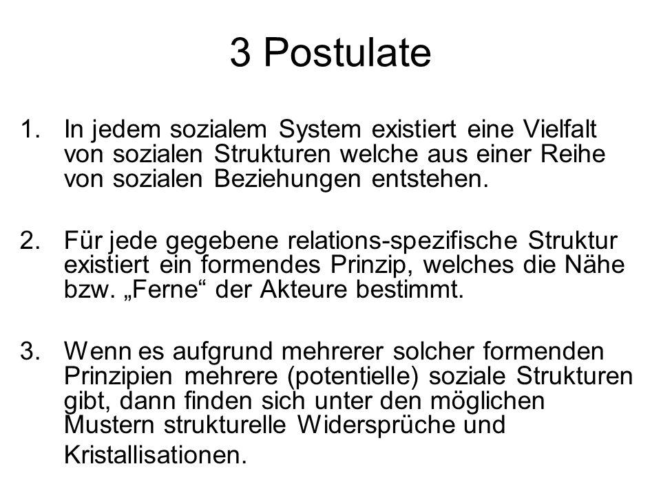 3 Postulate In jedem sozialem System existiert eine Vielfalt von sozialen Strukturen welche aus einer Reihe von sozialen Beziehungen entstehen.