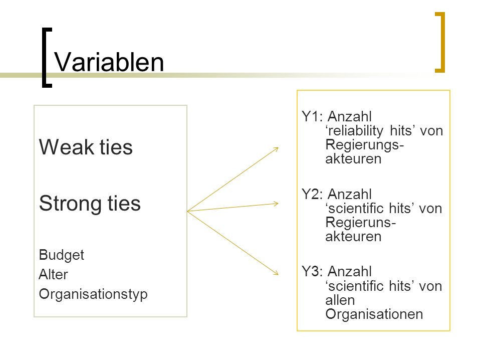 Variablen Weak ties Strong ties