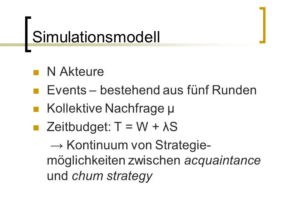 Simulationsmodell N Akteure Events – bestehend aus fünf Runden