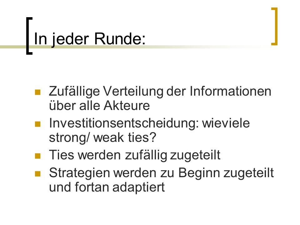 In jeder Runde: Zufällige Verteilung der Informationen über alle Akteure. Investitionsentscheidung: wieviele strong/ weak ties