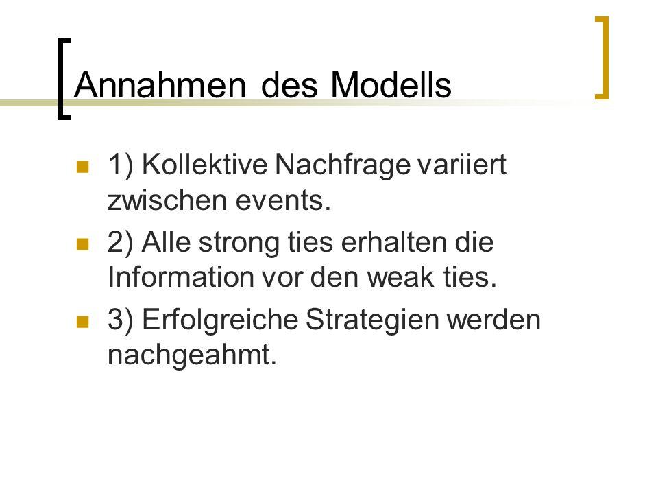 Annahmen des Modells 1) Kollektive Nachfrage variiert zwischen events.