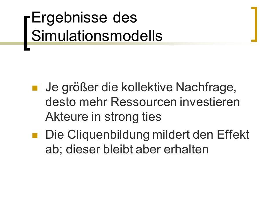 Ergebnisse des Simulationsmodells