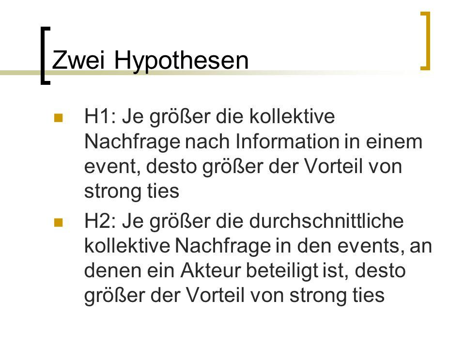 Zwei Hypothesen H1: Je größer die kollektive Nachfrage nach Information in einem event, desto größer der Vorteil von strong ties.