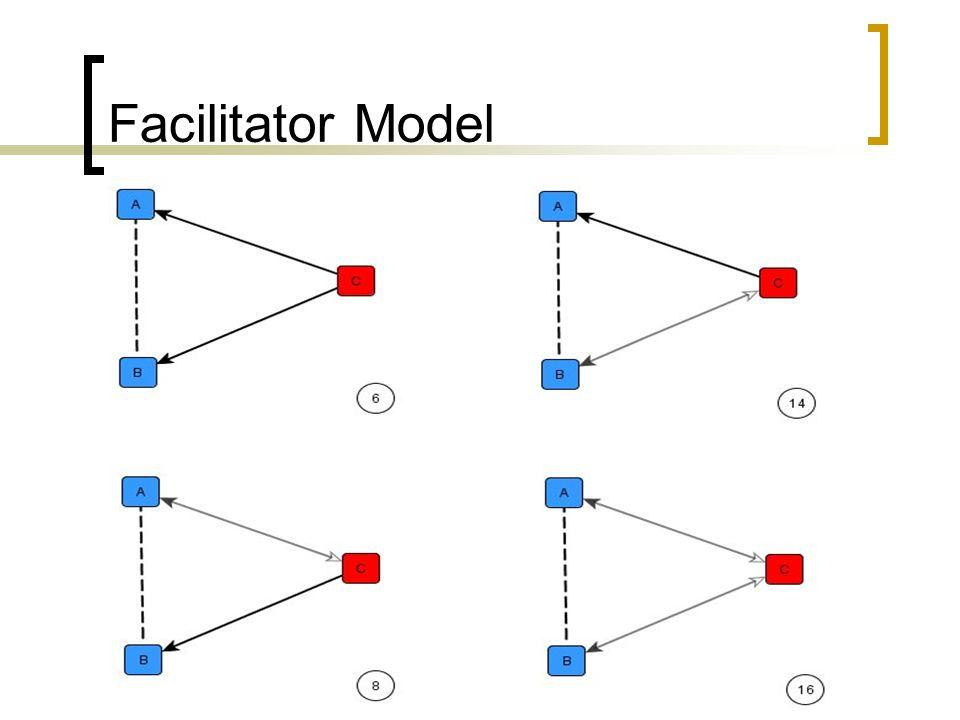 Facilitator Model