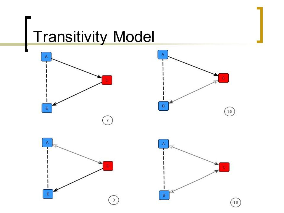 Transitivity Model