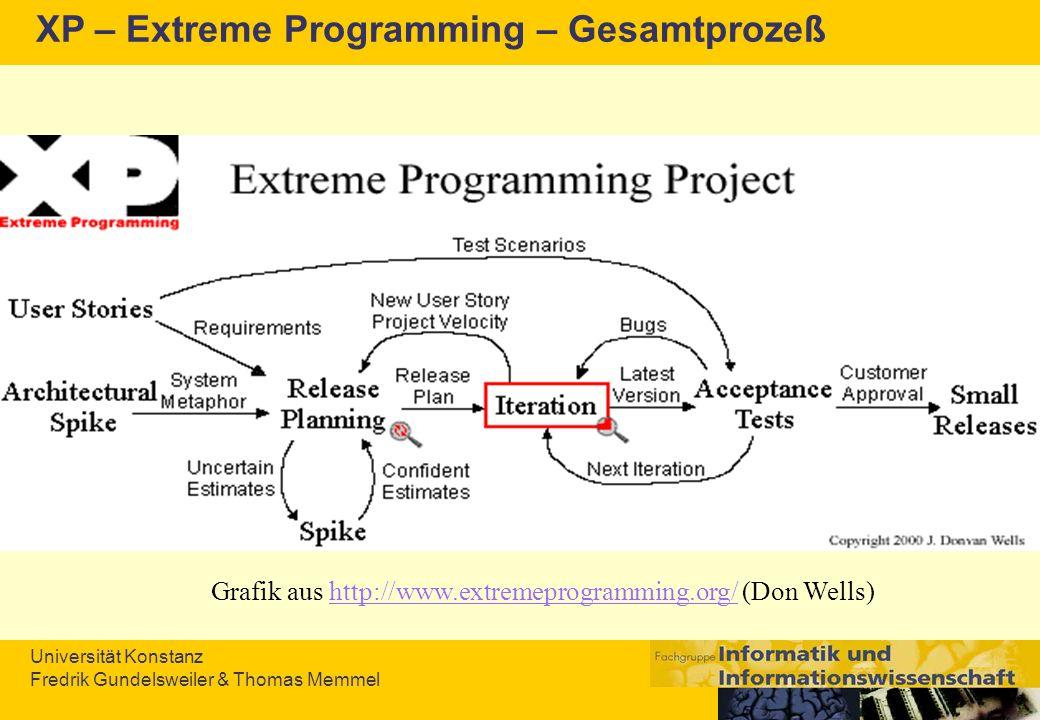 XP – Extreme Programming – Gesamtprozeß