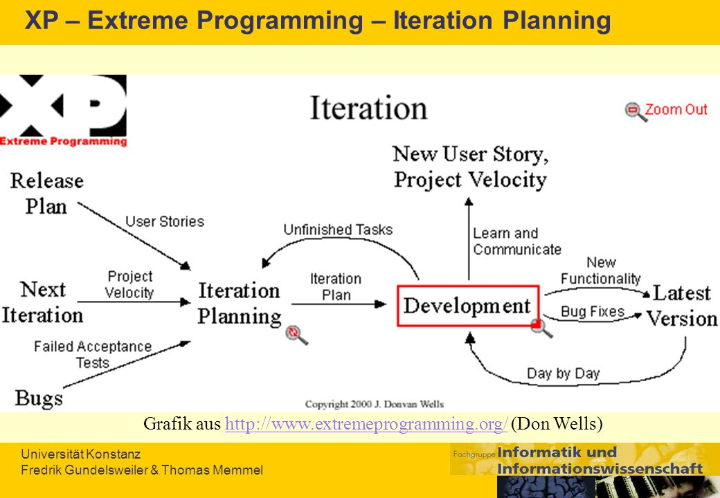 XP – Extreme Programming – Iteration Planning