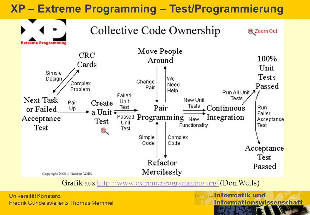 XP – Extreme Programming – Test/Programmierung