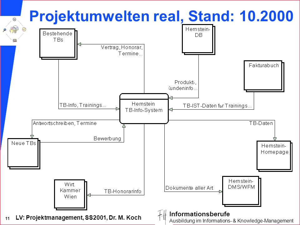 Projektumwelten real, Stand: 10.2000