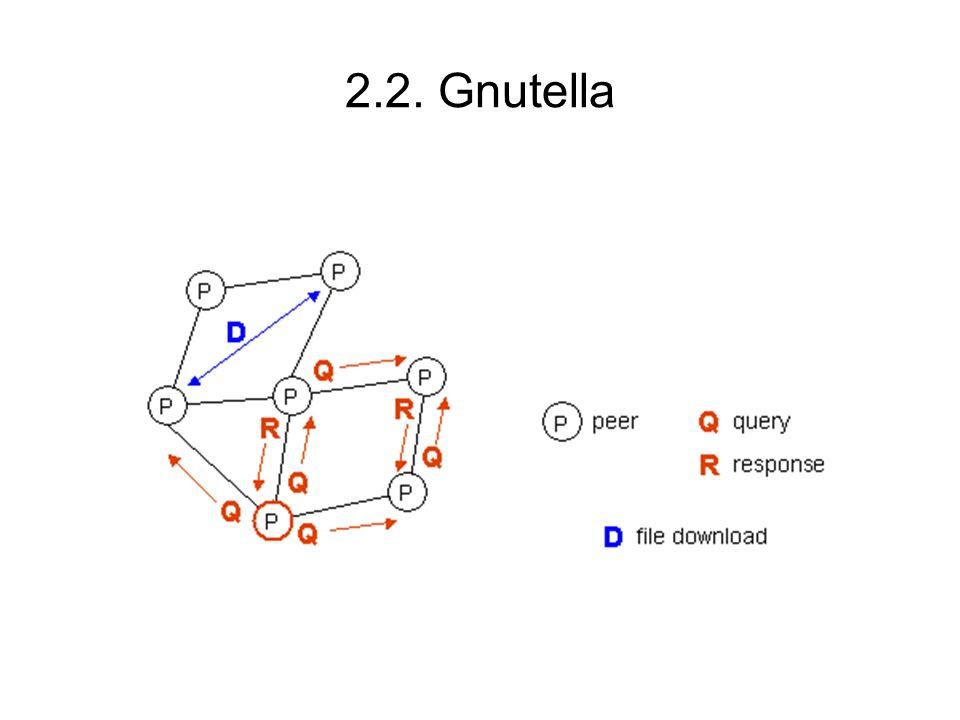2.2. Gnutella