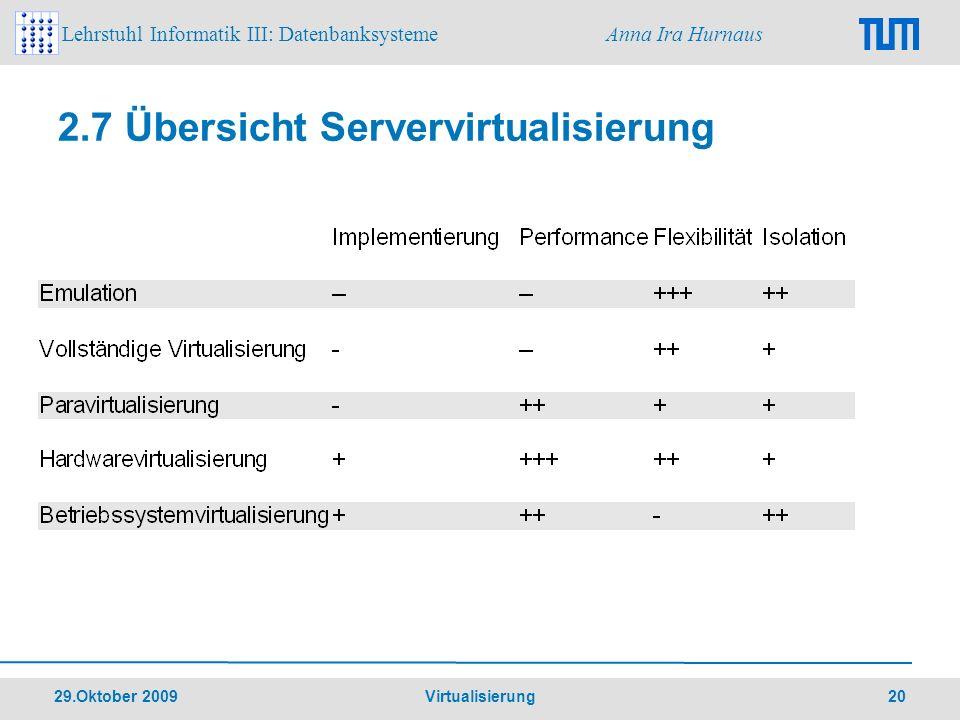 2.7 Übersicht Servervirtualisierung