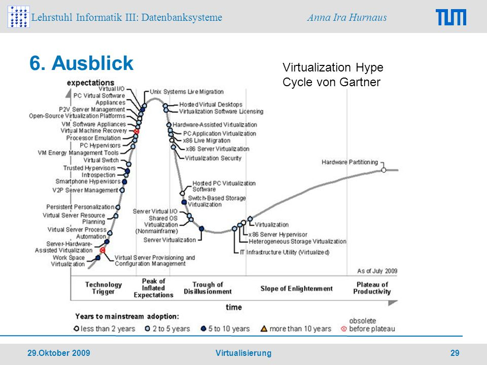 6. Ausblick Virtualization Hype Cycle von Gartner 29.Oktober 2009