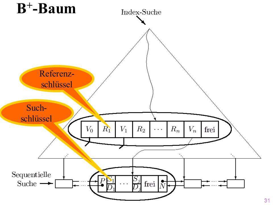 B+-Baum Referenz- schlüssel Such- schlüssel