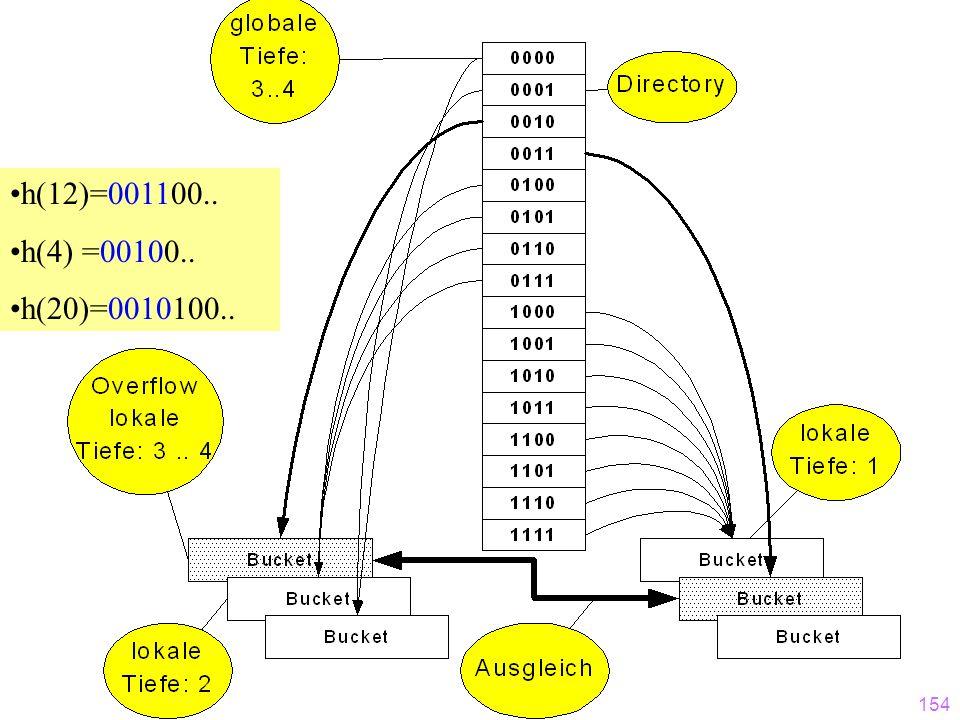 h(12)=001100.. h(4) =00100.. h(20)=0010100..