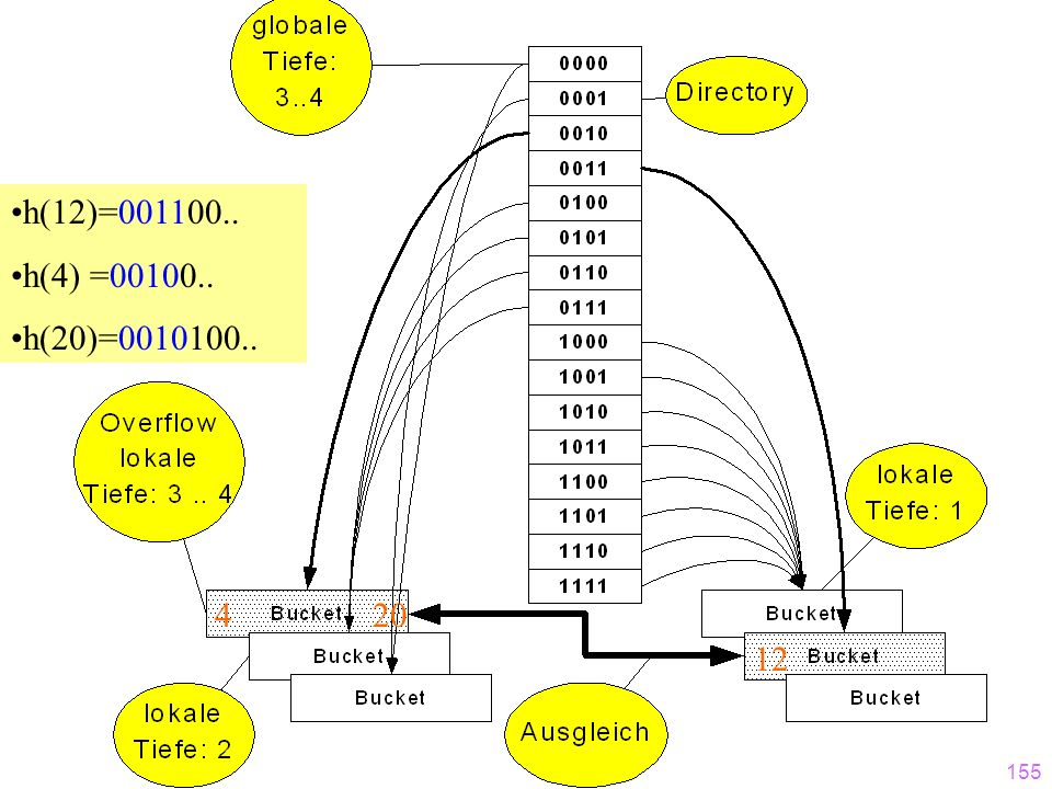 h(12)=001100.. h(4) =00100.. h(20)=0010100.. 4 20 12