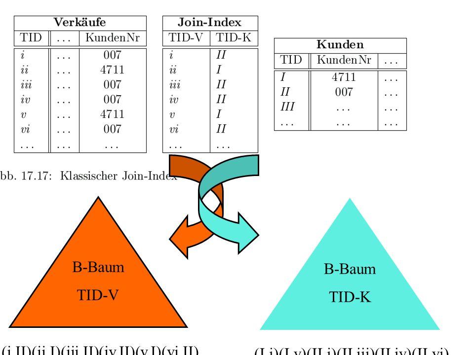 (i,II)(ii,I)(iii,II)(iv,II)(v,I)(vi,II)... B-Baum TID-K