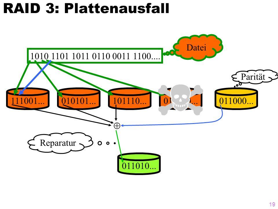 RAID 3: Plattenausfall Datei 1010 1101 1011 0110 0011 1100.... Parität