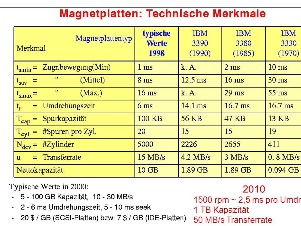 2010 1500 rpm ~ 2,5 ms pro Umdreh. 1 TB Kapazität 50 MB/s Transferrate