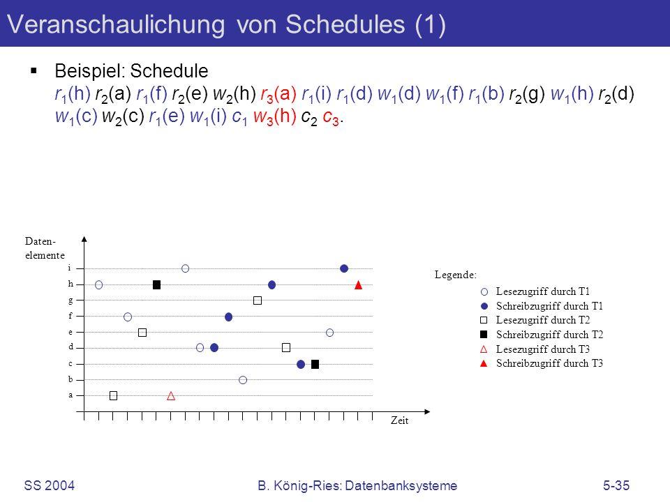 Veranschaulichung von Schedules (1)