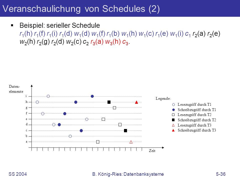 Veranschaulichung von Schedules (2)