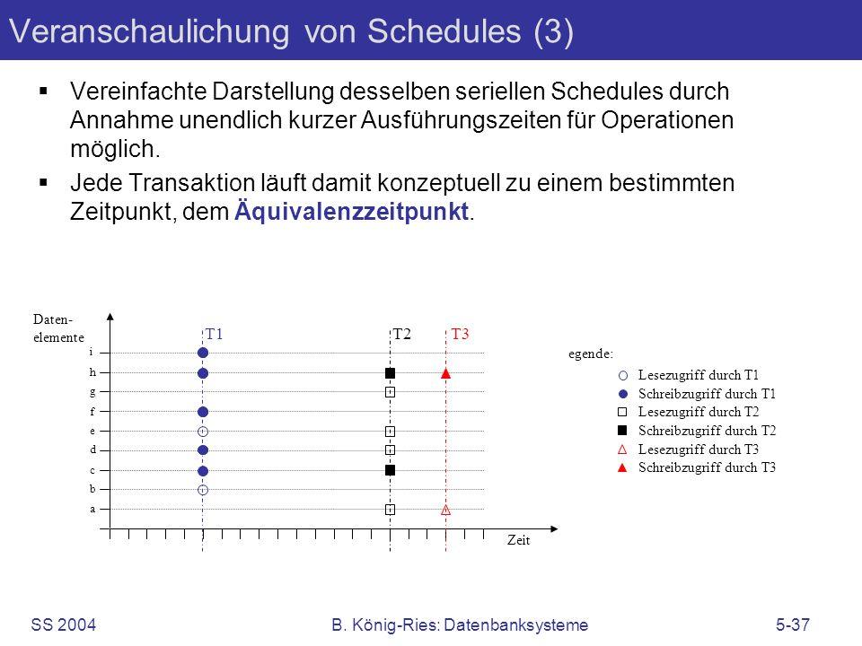 Veranschaulichung von Schedules (3)