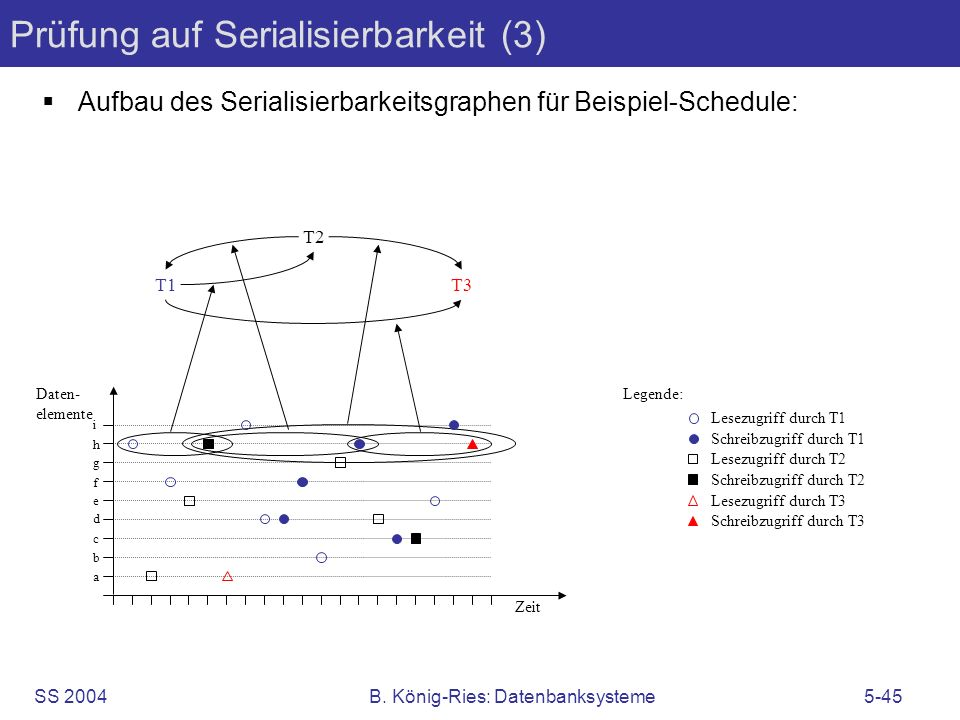 Prüfung auf Serialisierbarkeit (3)