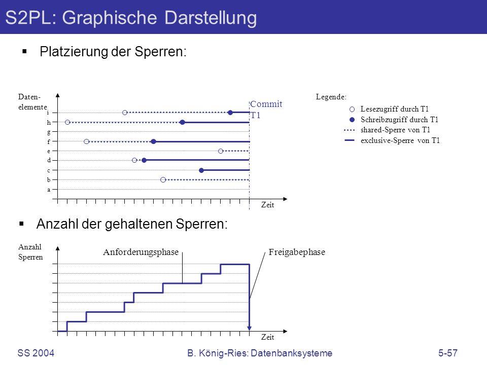 S2PL: Graphische Darstellung