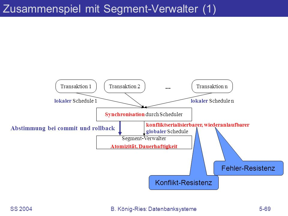 Zusammenspiel mit Segment-Verwalter (1)
