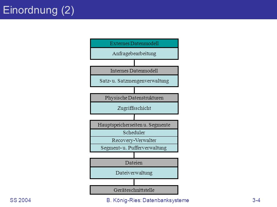 Einordnung (2) Externes Datenmodell Anfragebearbeitung
