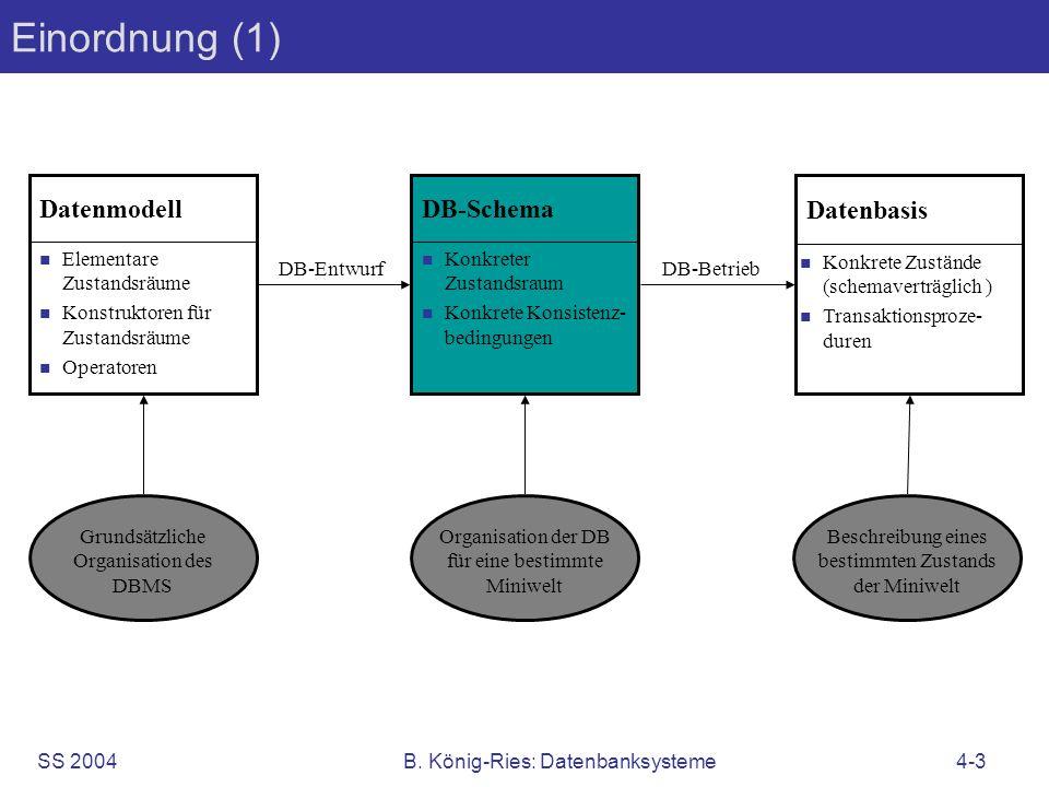 Einordnung (1) Datenmodell DB-Schema Datenbasis