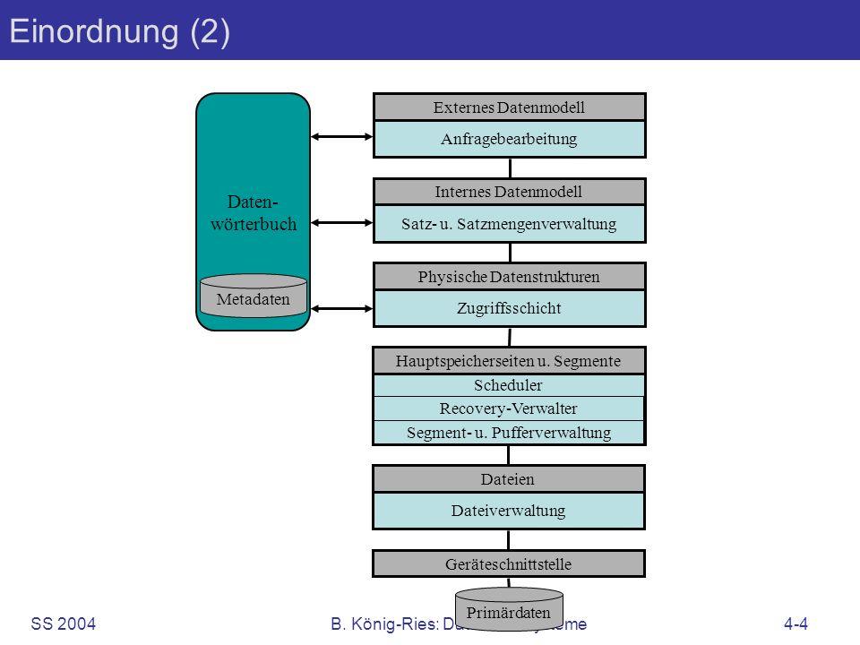 Einordnung (2) Daten- wörterbuch Externes Datenmodell