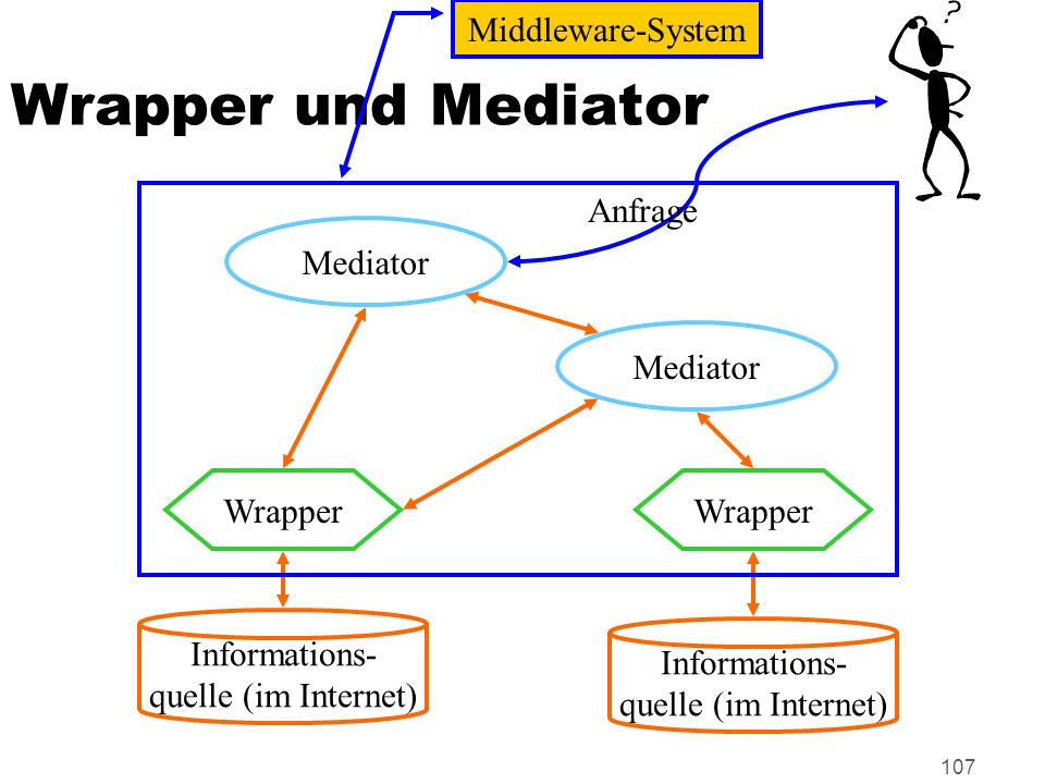 Wrapper und Mediator Middleware-System Anfrage Mediator Mediator