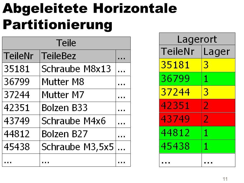 Abgeleitete Horizontale Partitionierung