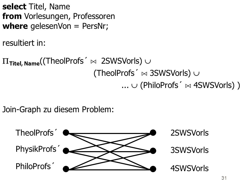 select Titel, Name from Vorlesungen, Professoren. where gelesenVon = PersNr; resultiert in: Titel, Name((TheolProfs´ An2SWSVorls) 