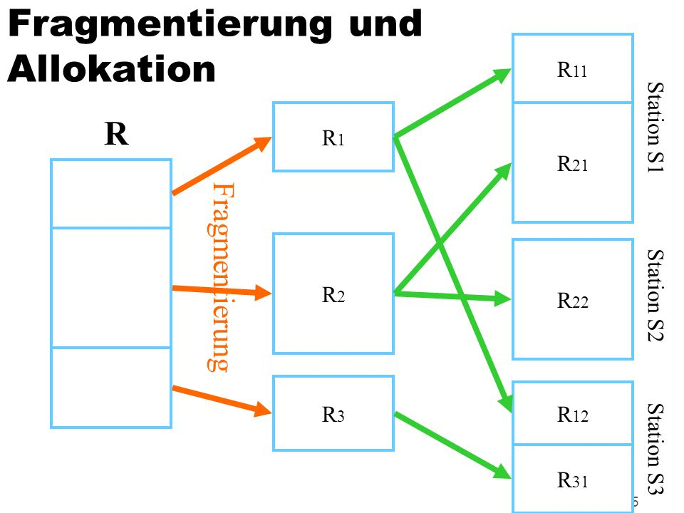 Fragmentierung und Allokation