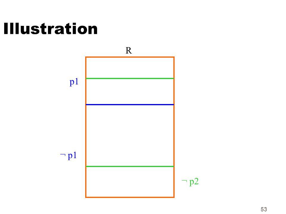 Illustration R p1 ¬ p1 ¬ p2