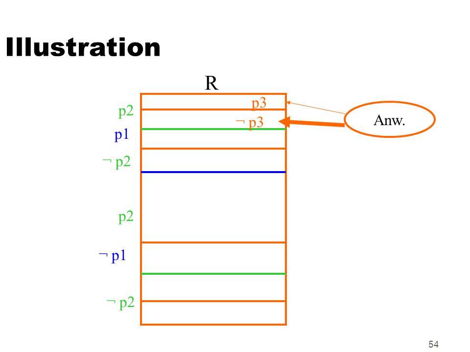 Illustration R p3 p2 Anw. ¬ p3 p1 ¬ p2 p2 ¬ p1 ¬ p2