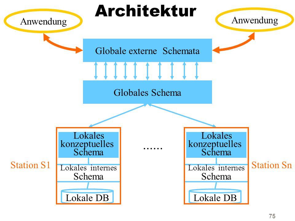 Globale externe Schemata