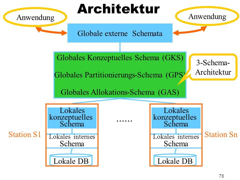 Architektur ...... Anwendung Anwendung Globale externe Schemata