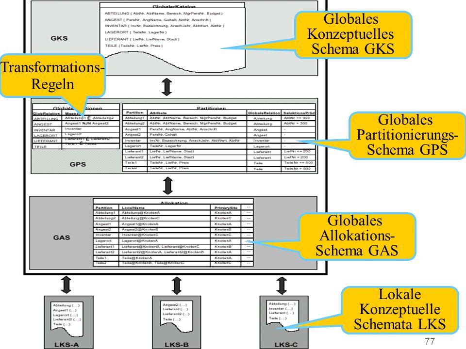Globales Konzeptuelles. Schema GKS. Transformations- Regeln. Globales. Partitionierungs- Schema GPS.