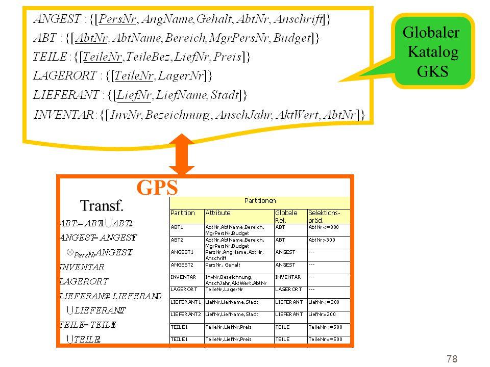 Globaler Katalog GKS GPS Transf.