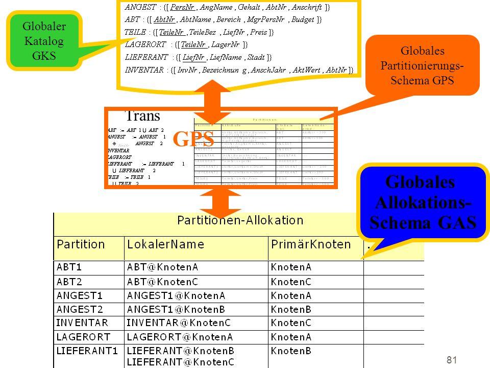 GPS Globales Allokations- Schema GAS Trans Globaler Katalog GKS