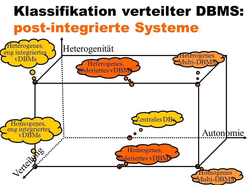 Klassifikation verteilter DBMS: post-integrierte Systeme