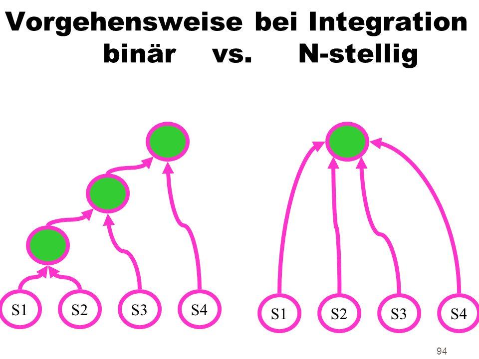 Vorgehensweise bei Integration binär vs. N-stellig