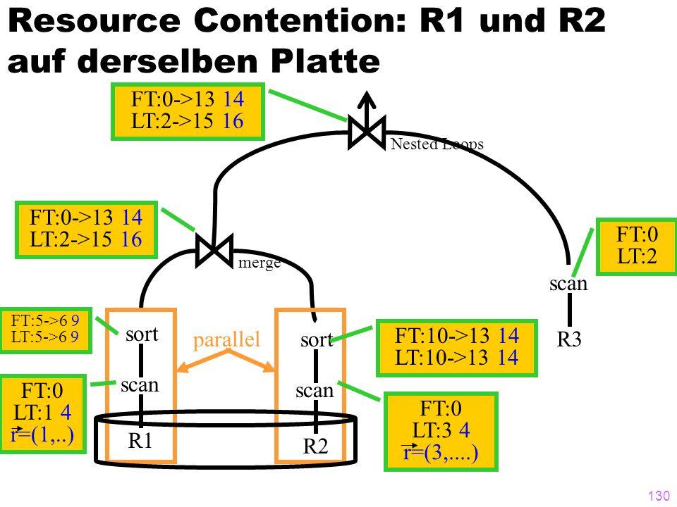 Resource Contention: R1 und R2 auf derselben Platte