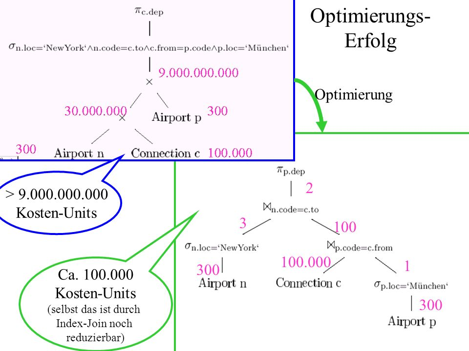 Optimierungs- Erfolg Optimierung > 9.000.000.000 2 Kosten-Units 3