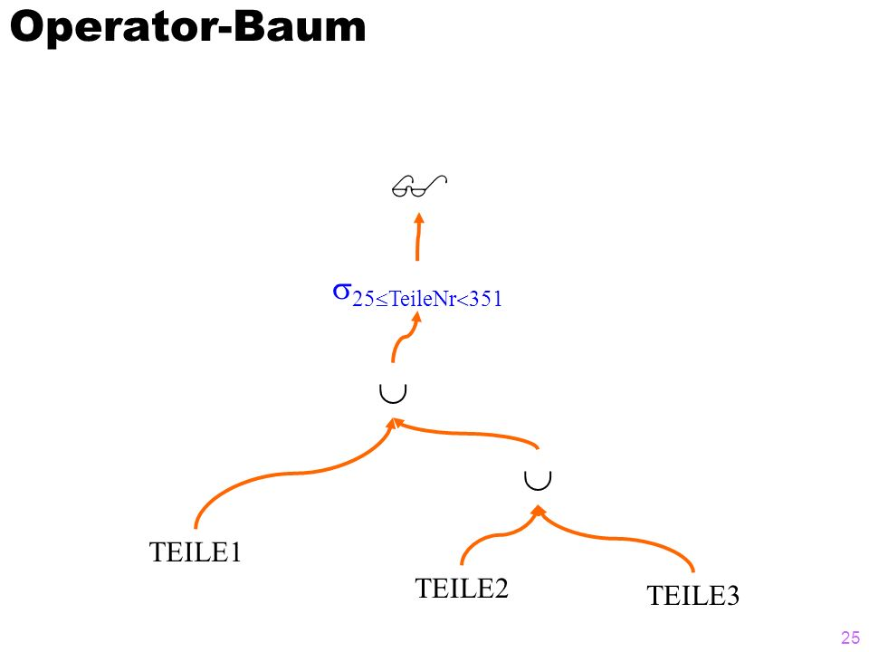 Operator-Baum  25TeileNr351   TEILE1 TEILE2 TEILE3