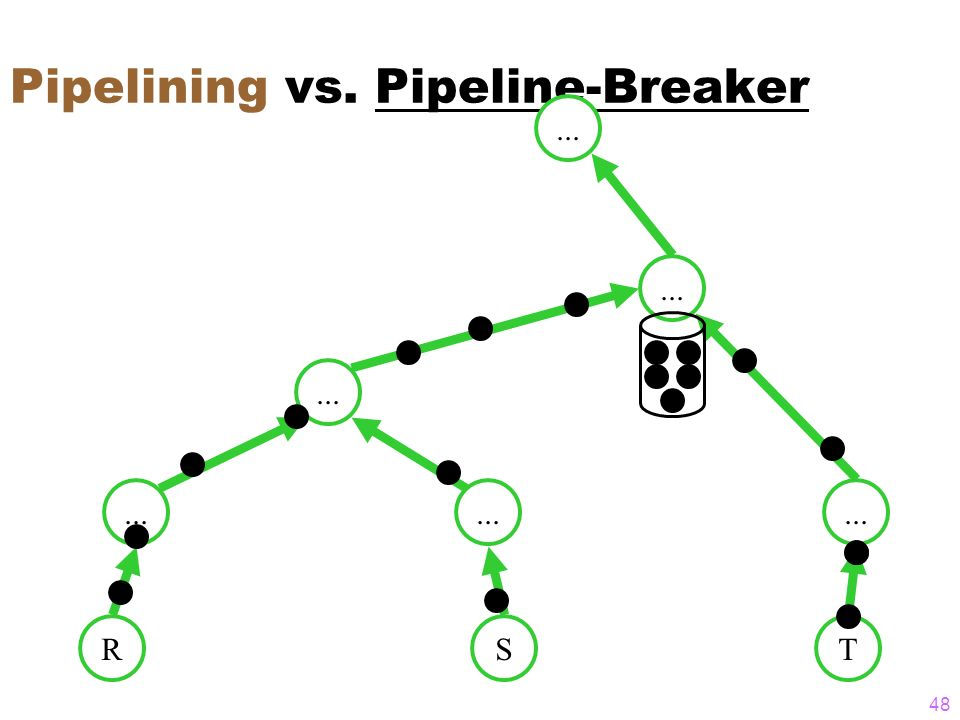 Pipelining vs. Pipeline-Breaker