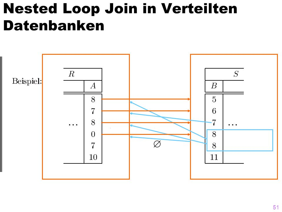 Nested Loop Join in Verteilten Datenbanken