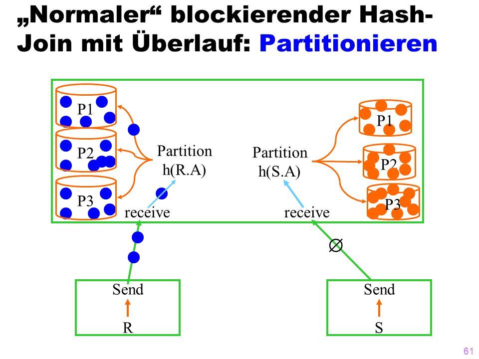 """""""Normaler blockierender Hash-Join mit Überlauf: Partitionieren"""